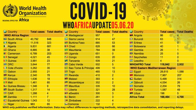 Africa Records Over 168,000 COVID-19 Cases + More Updates