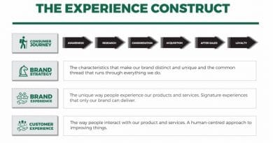 The future of experience - Businessday NG